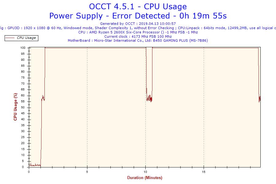 2019-04-13-10h00-CpuUsage-CPU Usage.png