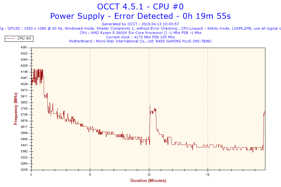 2019-04-13-10h00-Frequency-CPU #0.png