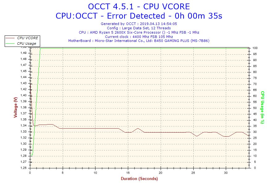 2019-04-13-14h54-Voltage-CPU VCORE.png