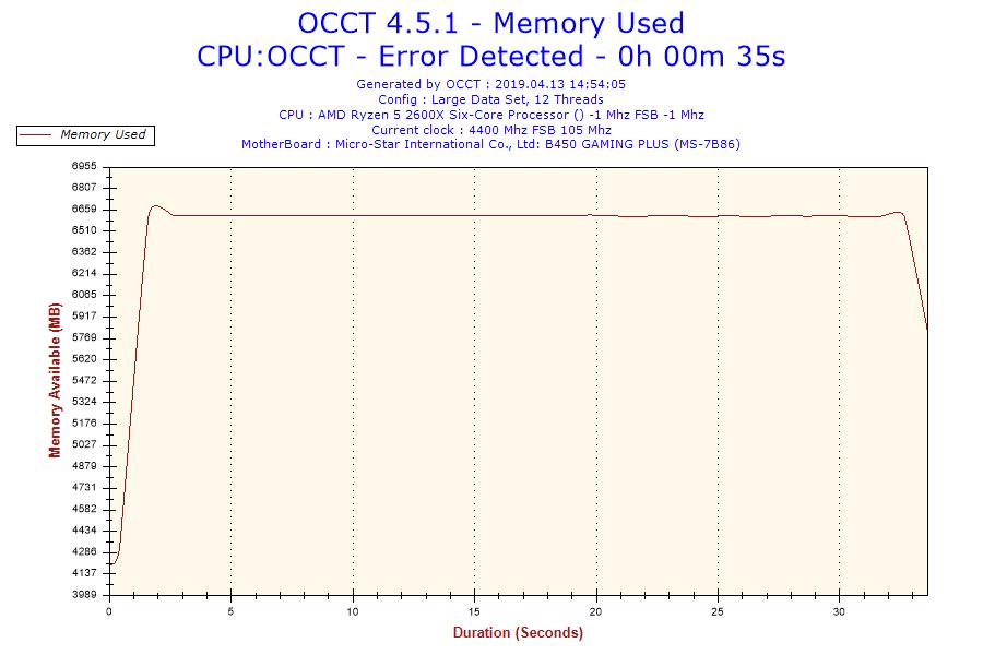 2019-04-13-14h54-Memory Usage-Memory Used.png