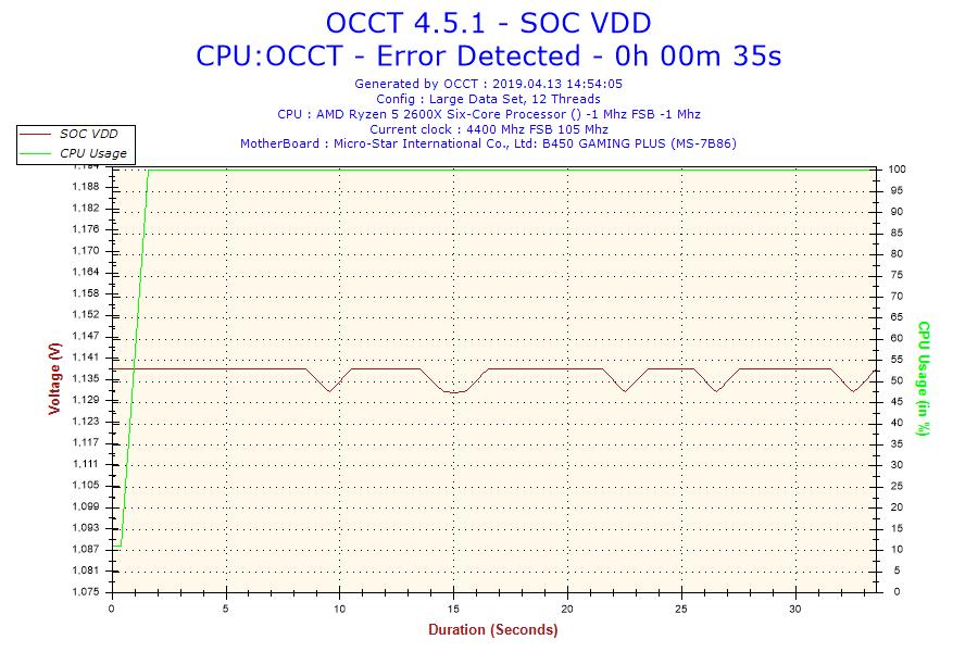 2019-04-13-14h54-Voltage-SOC VDD.png